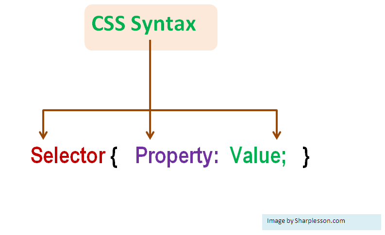 learn css syntax