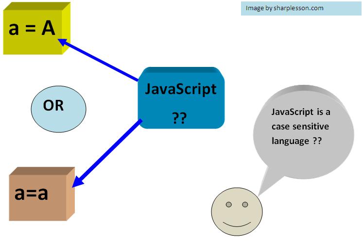 Is JavaScript case sensitive