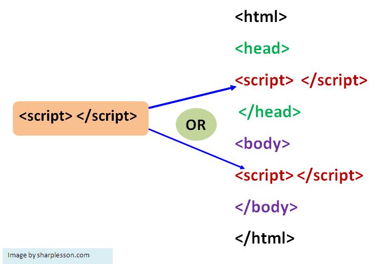 learn JavaScript syntax