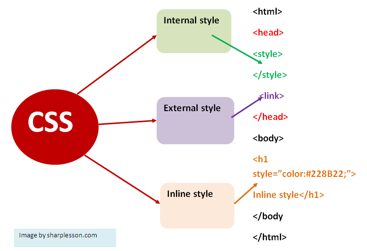 ways to css implementation