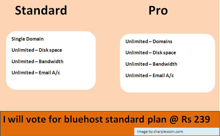 Learn blue host india