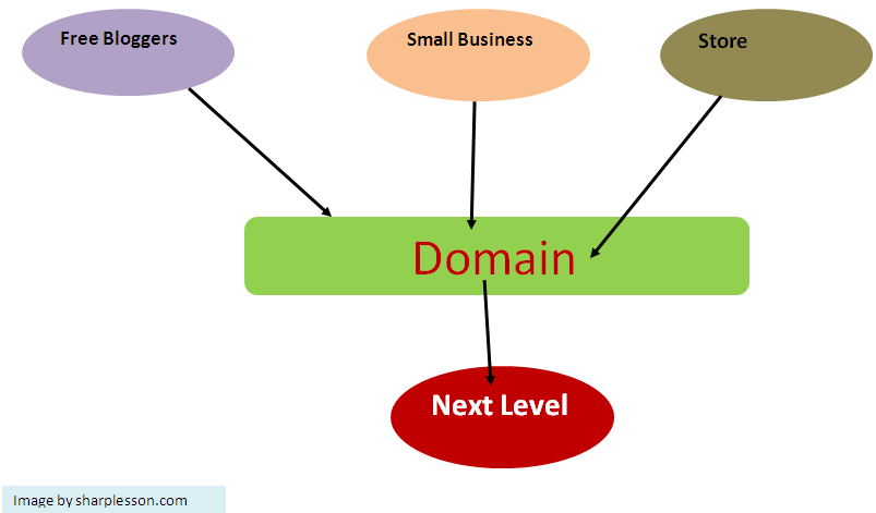 Learn domain name definition
