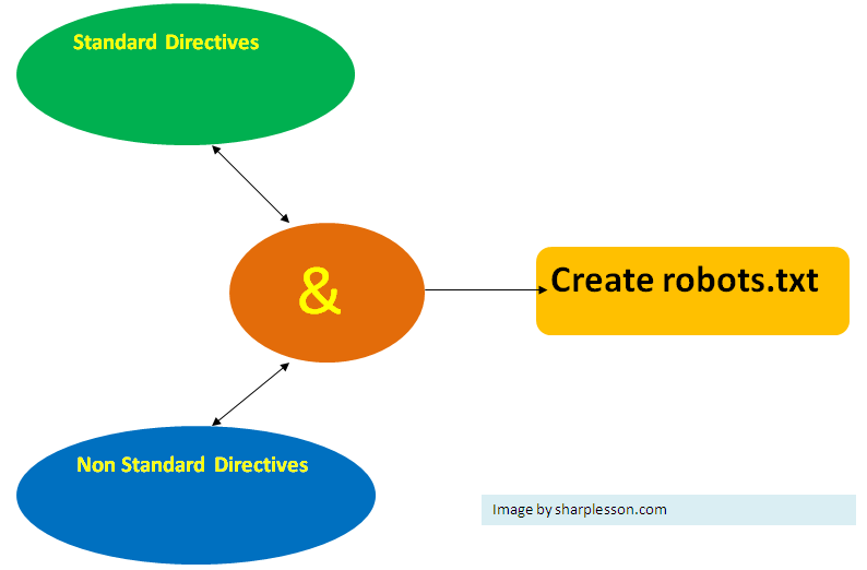 how to create robots txt