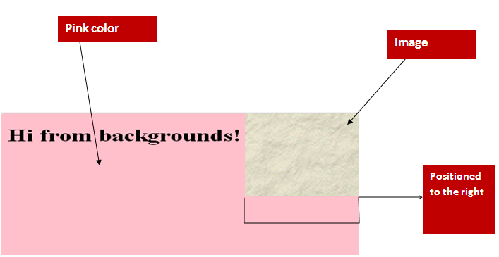 Css backgrounds example