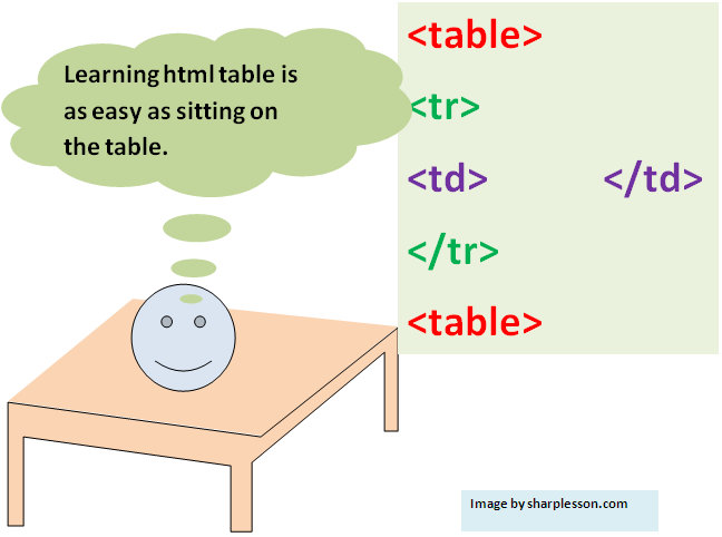 Learn html table syntax