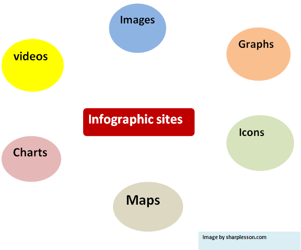 Learn infographic sites