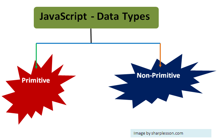 Check JavaScript data types