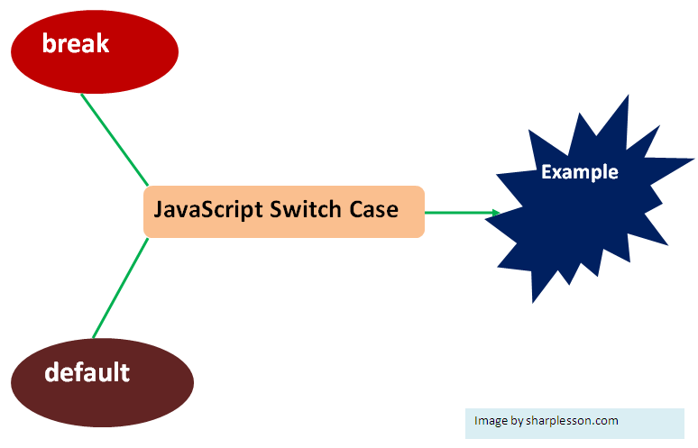Learn JavaScript Switch Case