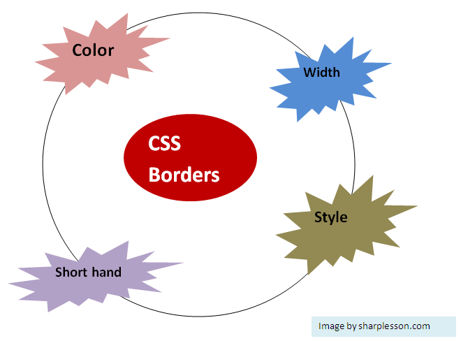 Learn CSS borders