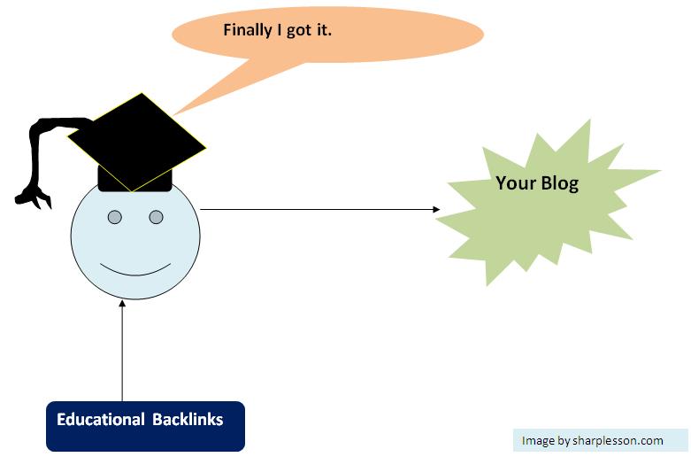 list of edu backlinks
