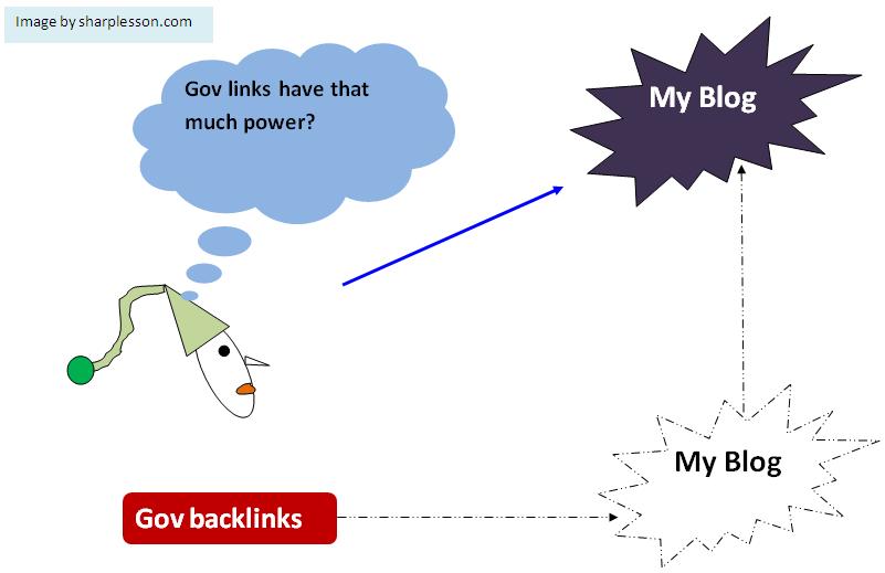 check gov backlinks