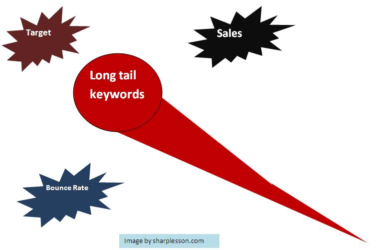 learn long tail keywords