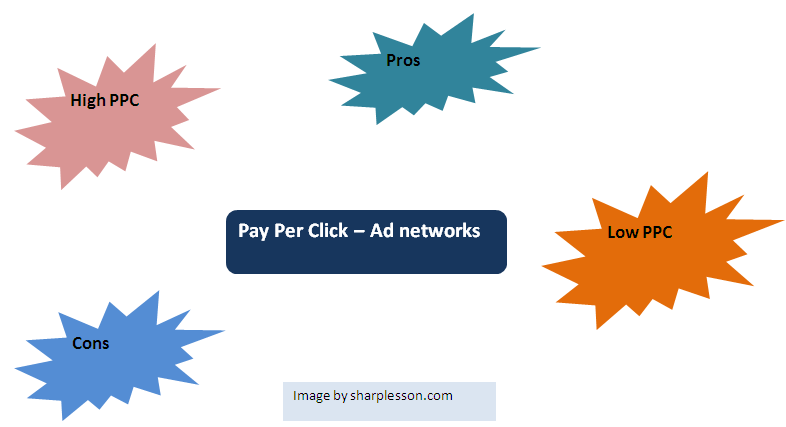 Learn pay per click