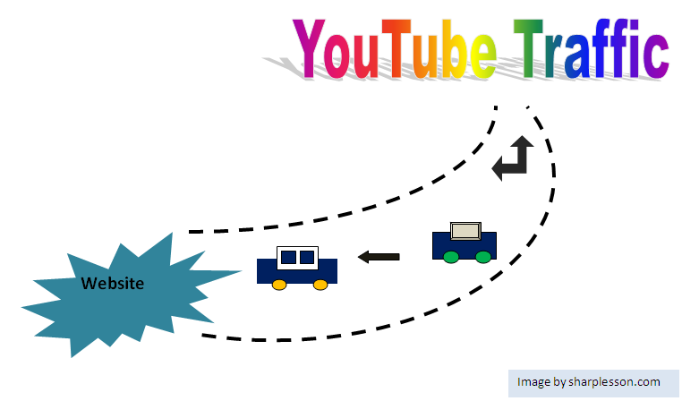Check youtube traffic
