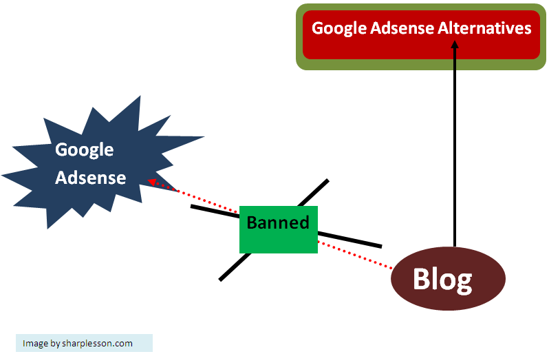 Learn Google adsense Alternatives