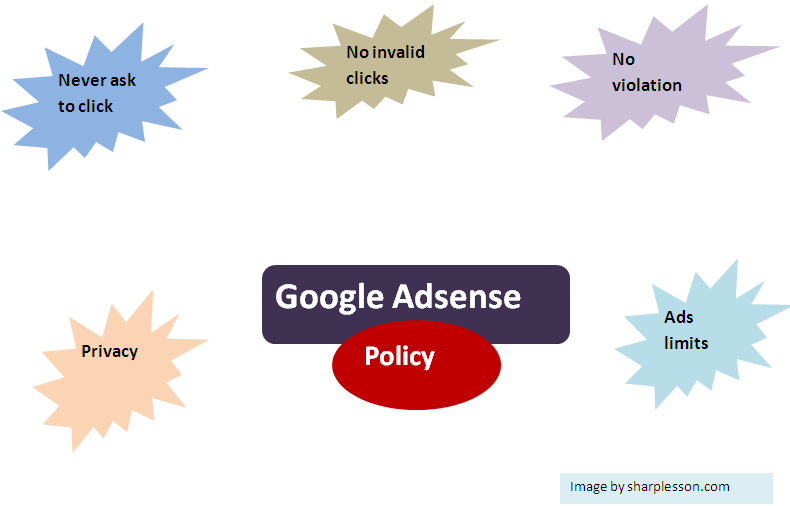Learn Google adsense policy.