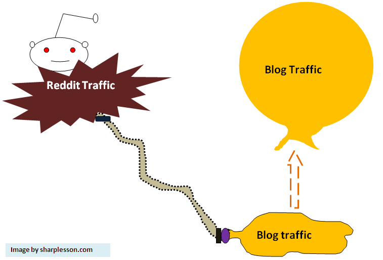 learn reddit traffic.