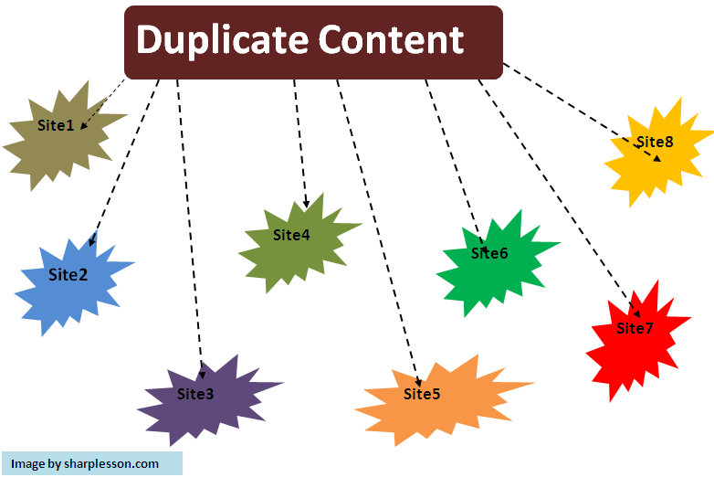 Learn duplicate content.