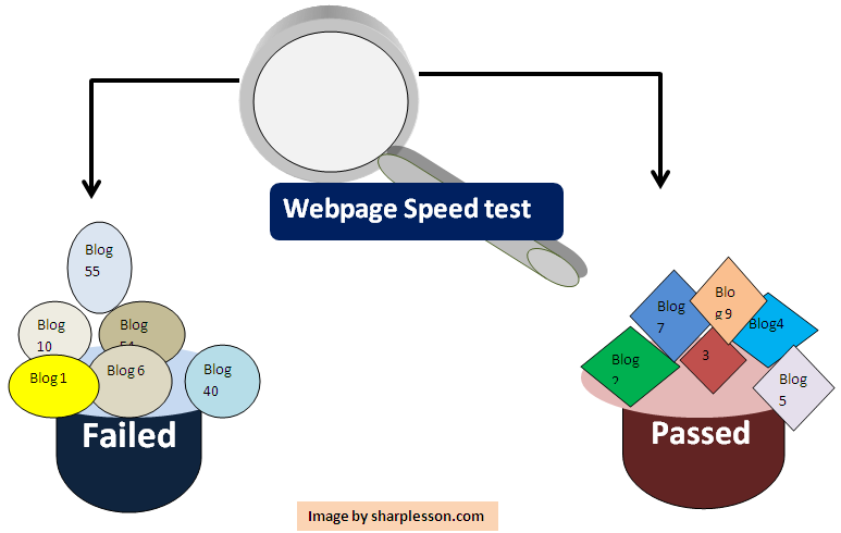 Check webpage speed test tools.