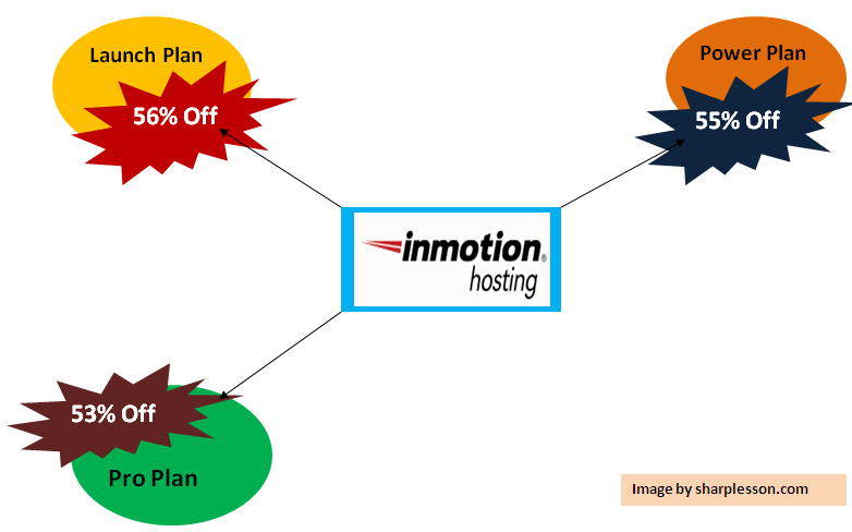 check inmotion hosting tips.