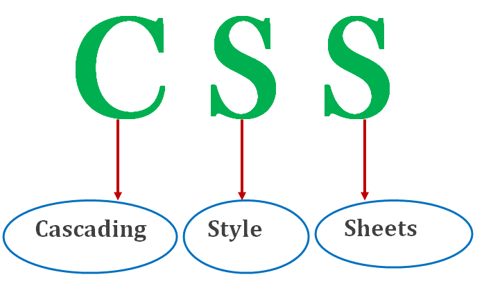 Learn css definition