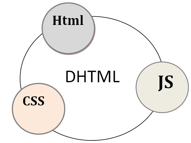 Learn javascript definition